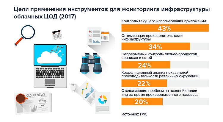 Photo of Инструменты для мониторинга инфраструктуры облачных ЦОД:  как выбирают и зачем их используют компании?
