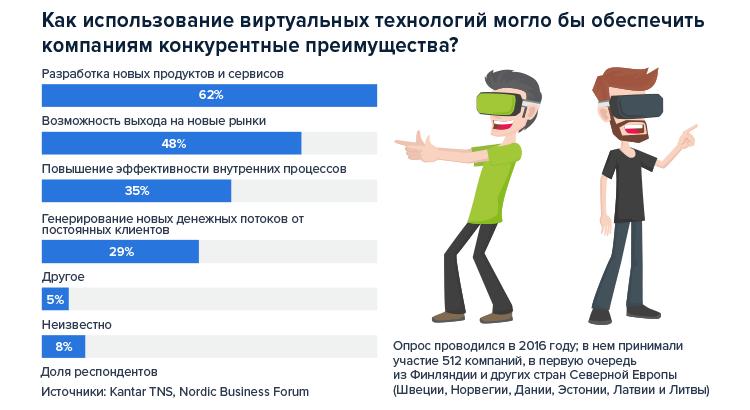 Photo of Виртуальная реальность: от игры до бизнес-цели