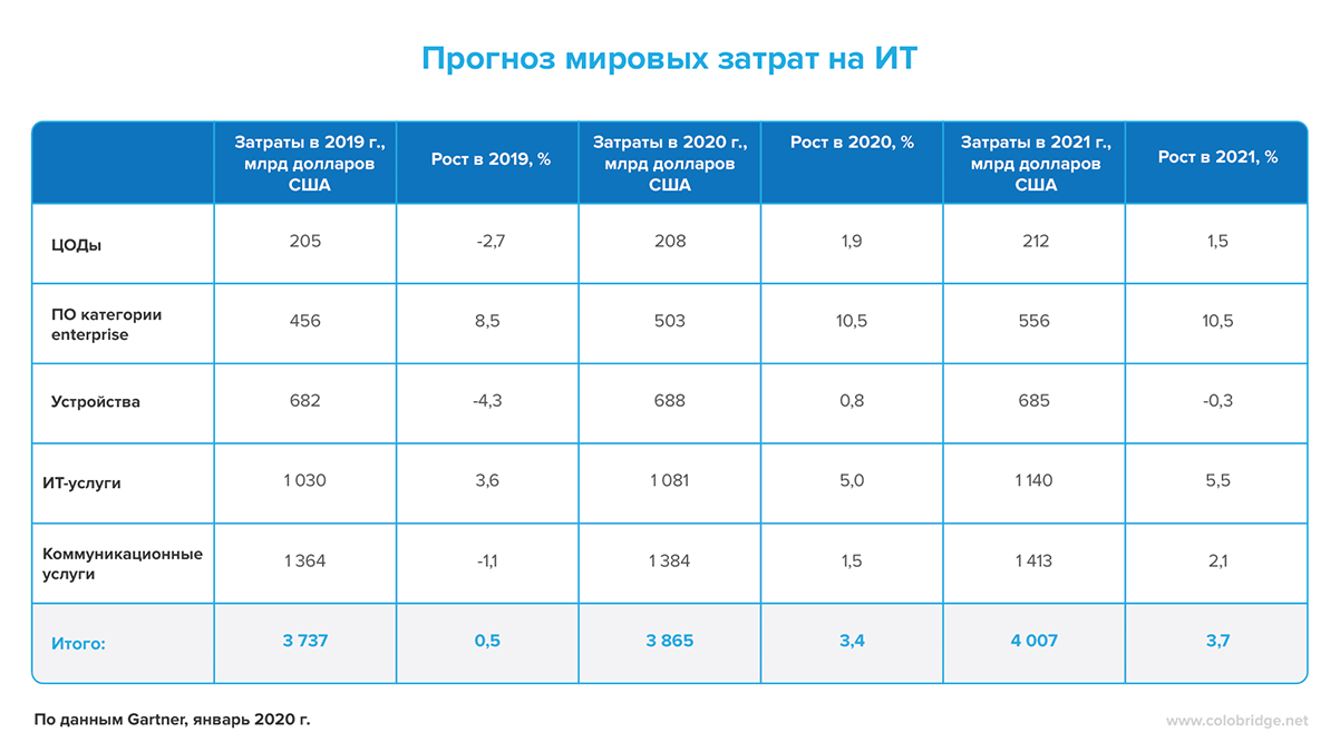 Таблица «Прогноз мировых затрат на ИТ»